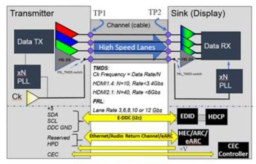 Keysight D9021HDMC HDMI Tx Compliance Software